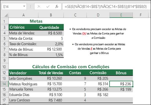 Exemplo de cálculo de uma comissão de vendas com SE, E e NÃO.  A fórmula na célula E14 é =SE(E(NÃO(B14<$B$7);NÃO(C14<$B$5));B14*$B$8;0)