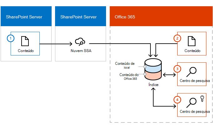 Ilustração mostrando como o conteúdo insere o índice do Office 365 de ambas as um farm conteúdo do SharePoint Server e do Office 365.