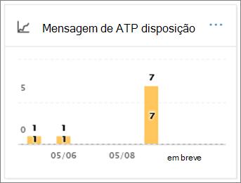 Use o relatório de disposição de mensagem de ATP para ver como mensagens de email foram tratadas após a detecção de malware
