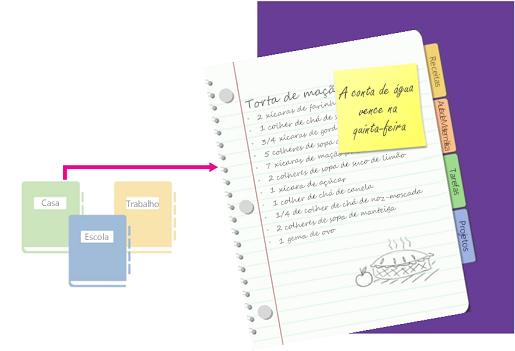 Uma visão geral dos blocos de anotações