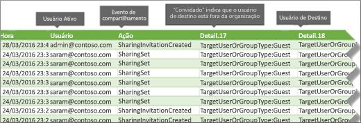 Log de auditoria de eventos de compartilhamento no Office 365