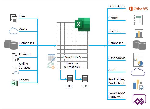 Uma visão geral dos muitos dados de entrada, processamento e saída do Excel