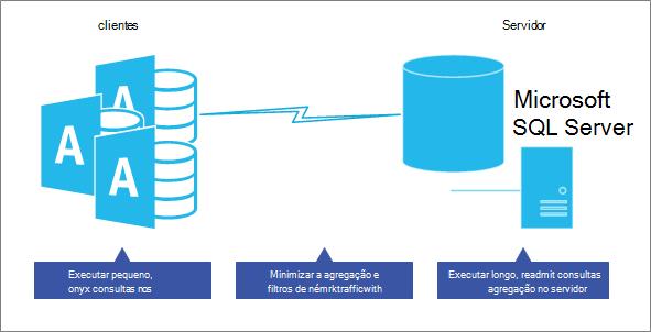 Otimizar o desempenho no modelo de banco de dados do servidor cliente