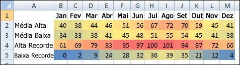 Dados de temperatura com formatação condicional