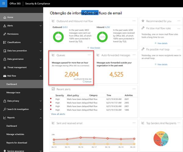 Filas no painel de fluxo de emails no Centro de conformidade de segurança do Office 365