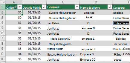 Dados de exemplo em uma tabela do Excel a ser usado como uma fonte de dados de tabela dinâmica