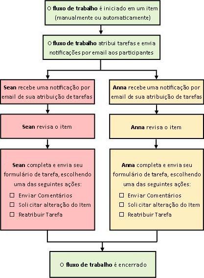 Diagrama do fluxo de trabalho simples Coletar Comentários