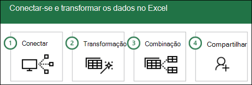 Etapas do Power Query: 1) conectar, 2) transformar, 3) combinar, compartilhamento de 4)