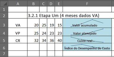 EVM no Excel usando minigráficos