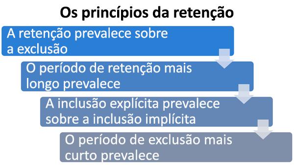 Diagrama dos princípios de retenção