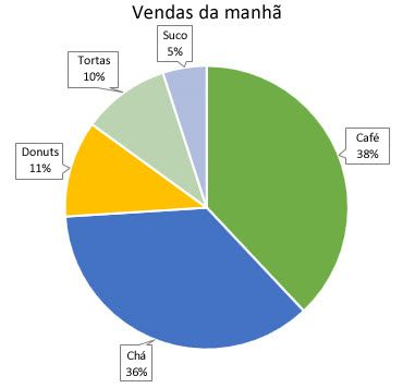 Gráfico de pizza com textos explicativos de dados