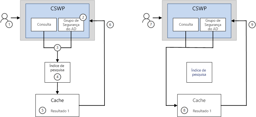 Como os resultados são exibidos em uma CSWP com o recurso de cache