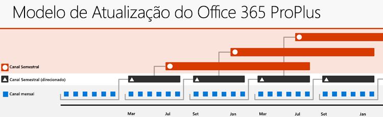 Os três principais canais de atualização do Office 365, mostrando a relação entre os canais de atualização e o ritmo de lançamento