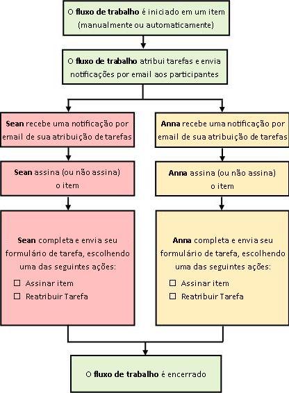 Fluxograma do processo de fluxo de trabalho