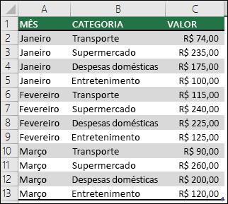 Exemplo de dados de despesas domésticas para criar uma Tabela Dinâmica com Meses, Categorias e Valores