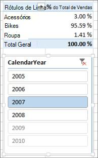 Resultado correto de Soma das % de vendas em Tabela Dinâmica