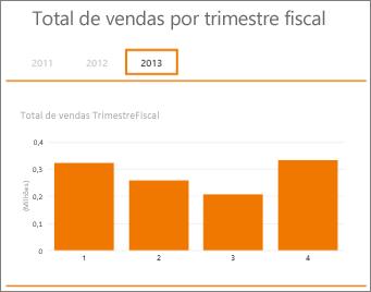Tabela dinâmica de vendas totais por trimestre fiscal
