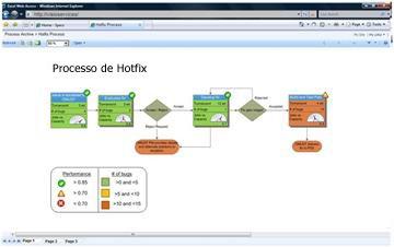 Os Serviços do Visio permitem visualizar diagramas interativos no SharePoint