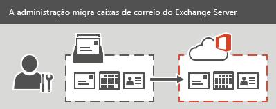 Um administrador executa uma migração em estágios ou de substituição para o Office 365. Todos os emails, contatos e informações de calendário podem ser migrados para cada caixa de correio.