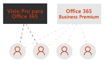 Uma caixa para o Visio Pro e uma para o Office 365 Business Premium. Linhas pontilhadas conectam-se a quatro ícones de usuário abaixo das caixas.
