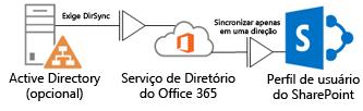 diagrama mostrando como um active directory local usa o dirsync para alimentar informações de perfil no serviço de diretório do office 365, que, por sua vez, alimenta o perfil do sharepoint online