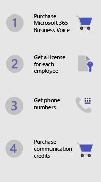 Etapas para configurar o Microsoft 365 Business Voice-1-4 (compra/licença/obter números de telefone/créditos de comunicações de compra)