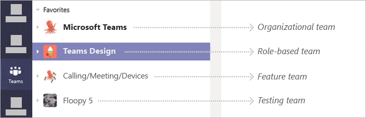 Uma lista de quatro equipes no Teams, incluindo o Microsoft Teams, o Design do Teams, chamadas/reuniões/dispositivos e Floopy 5