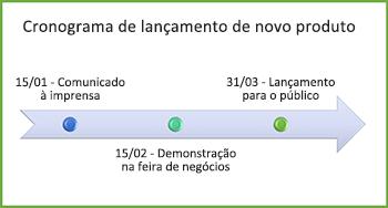 Exemplo de gráfico de linha do tempo
