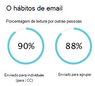 Email hábitos mostra uma estimativa de quanto tempo você gastou enviar e ler emails