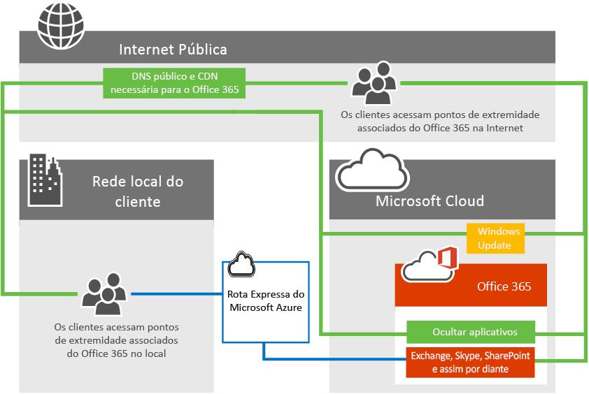 Conectividade do Office 365 com ExpressRoute