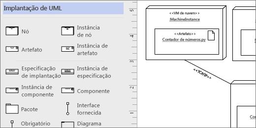 Estêncil de implantação UML, formas de exemplo na página