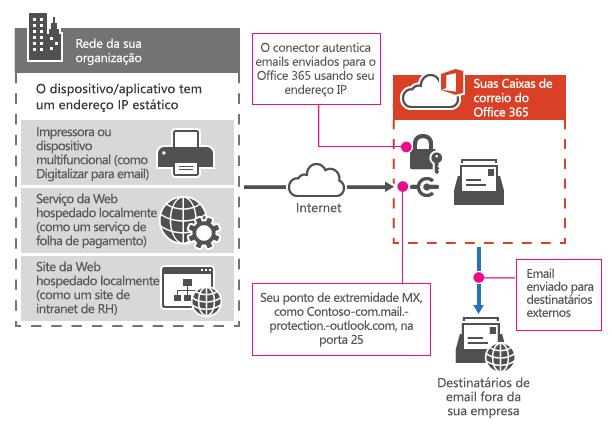 Mostra como uma impressora multifuncional se conecta ao Office 365 usando retransmissão de SMTP.