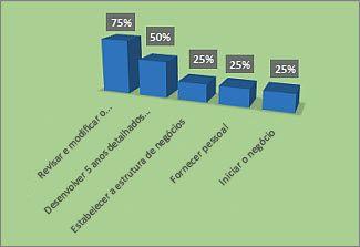Gráfico % Concluído formatado no relatório Visão Geral do Projeto