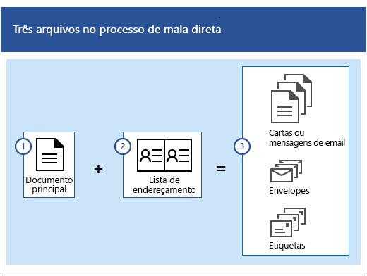 Três arquivos no processo de mala direta, que são um documento principal e uma lista de endereçamento que produz conjuntos de cartas ou mensagens de email, envelopes ou etiquetas.
