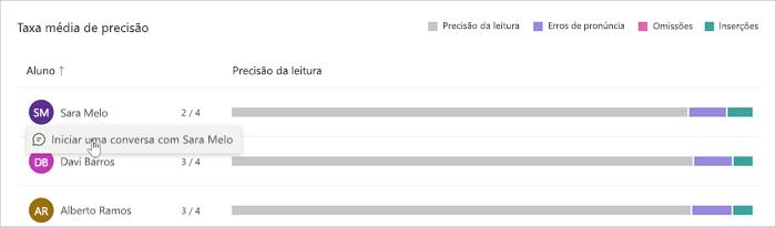 Gráficos de barras que indicam os tipos de erros que cada aluno faz são listados com o nome desse aluno. Um mouse passa sobre o nome do aluno e um link está disponível para conversar com o aluno.