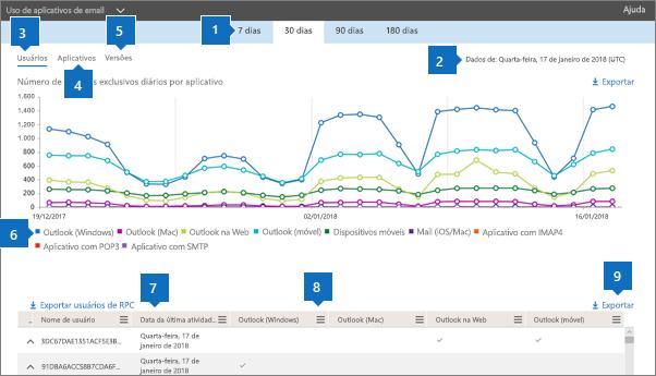 Captura de tela: Relatórios do Office 365 - Clientes de email usados