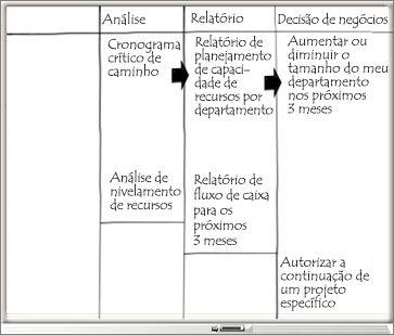 Quadro de comunicações com colunas de análise, relatório e decisões de negócios
