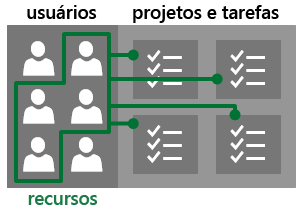 Usuários e recursos