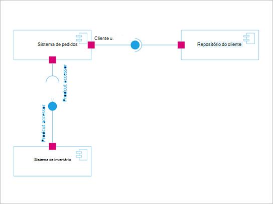 Diagrama de componente de UML.