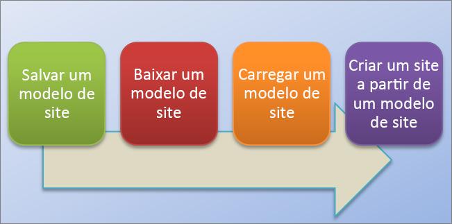 Este fluxograma mostra o processo para criar e usar modelos de site no SharePoint Online.