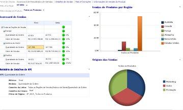 Painel de vendas com os filtros Ano Fiscal e Vendas de Produtos aplicados
