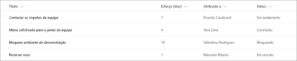 Exemplo de lista do SharePoint sem formatação de coluna