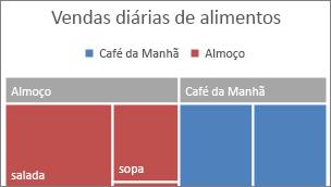 Imagem da categoria de nível superior da Treemap exibida em uma faixa
