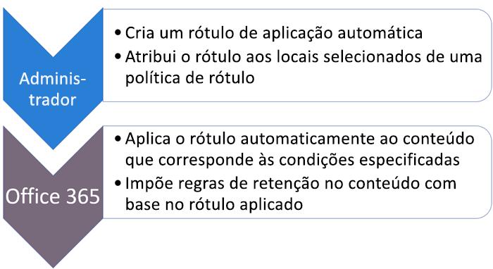 Diagrama de funções e tarefas para aplicar rótulos automaticamente