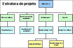 Resumo hierárquico de tarefas do projeto