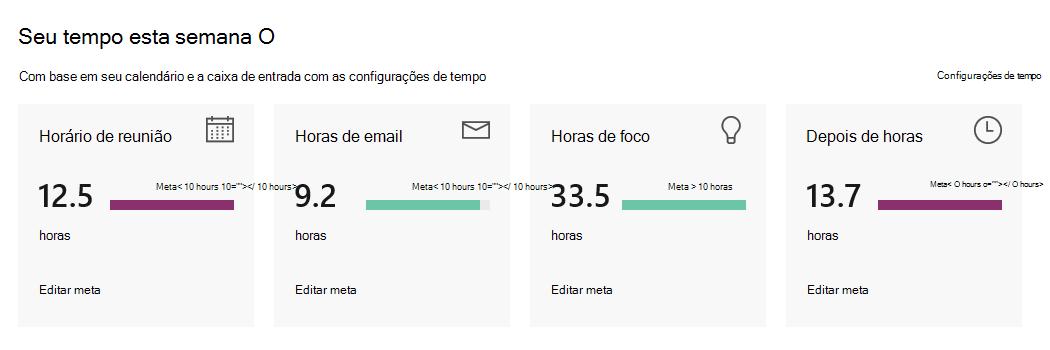 Delve Analytics painel pessoal mostra semanal as estatísticas de como você gastou seu tempo