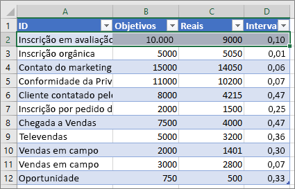 Dados de exemplo do Excel