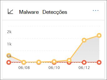 Para exibir este relatório, no Centro de conformidade de segurança, vá para relatórios > Painel de controle > detecções de Malware