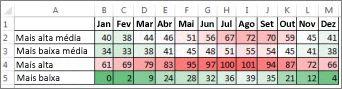 Dados com um formato condicional de escala de cores