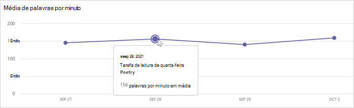 um gráfico de linha mostra a média de palavras por minuto em cada data.